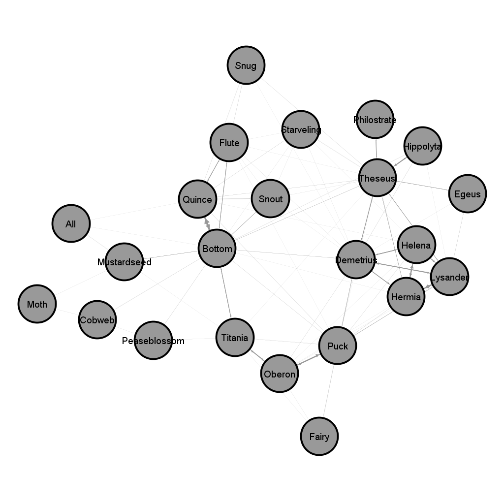 Network graph shows dots (nodes) for different characters, attached with lines. Characters cluster in communities--Titania, Oberon and Puck are closely connected, as are all four lovers, and the clowns. Bottom (connected both to clowns and Titania) is most central.