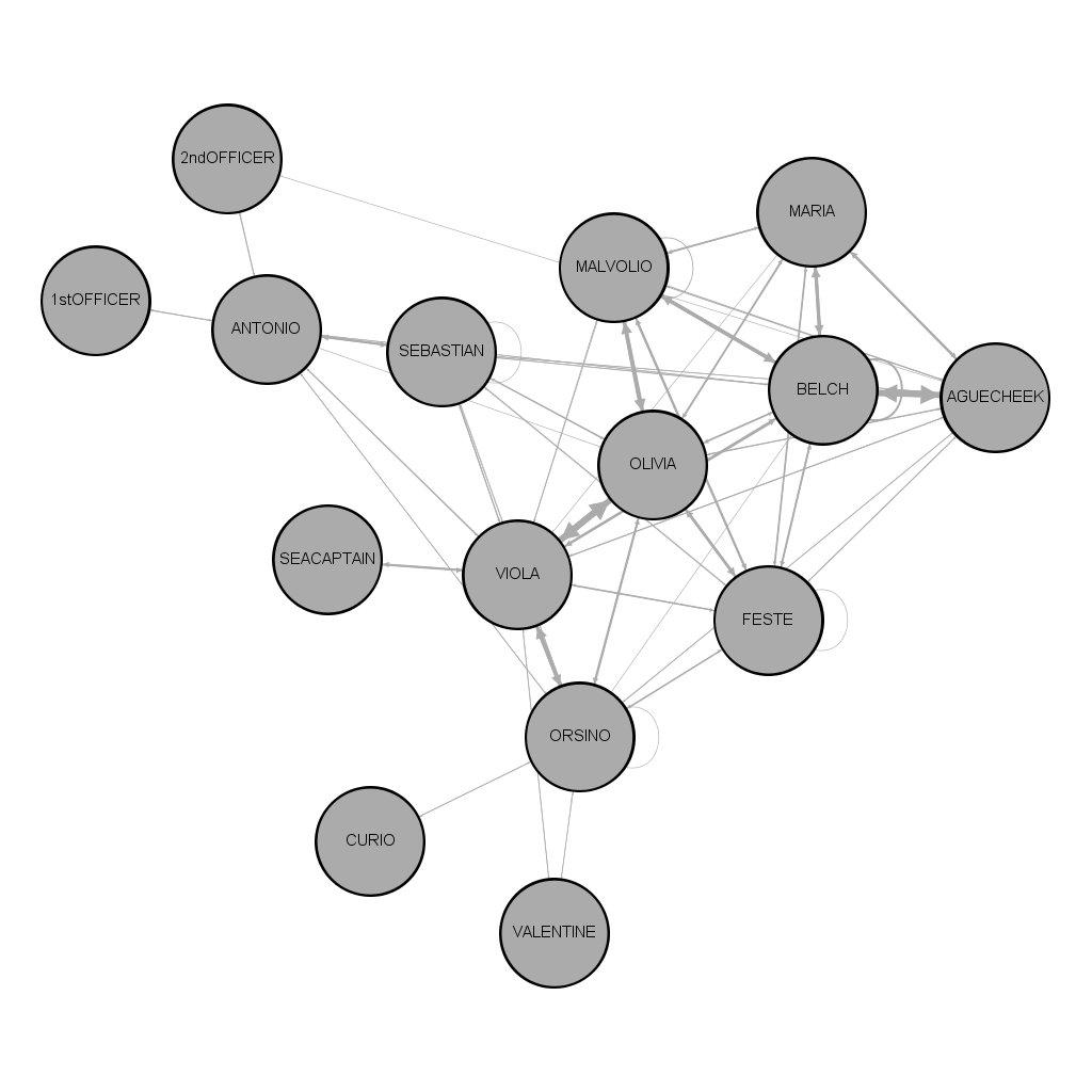 Network graph shows characters closely entwined, centered on Olivia and Viola.